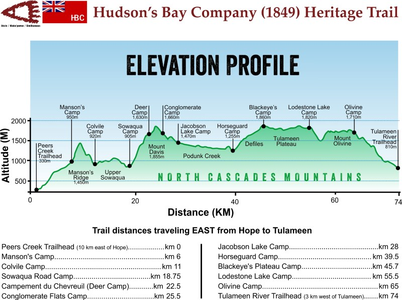 HBC Heritage Trail elevation profile