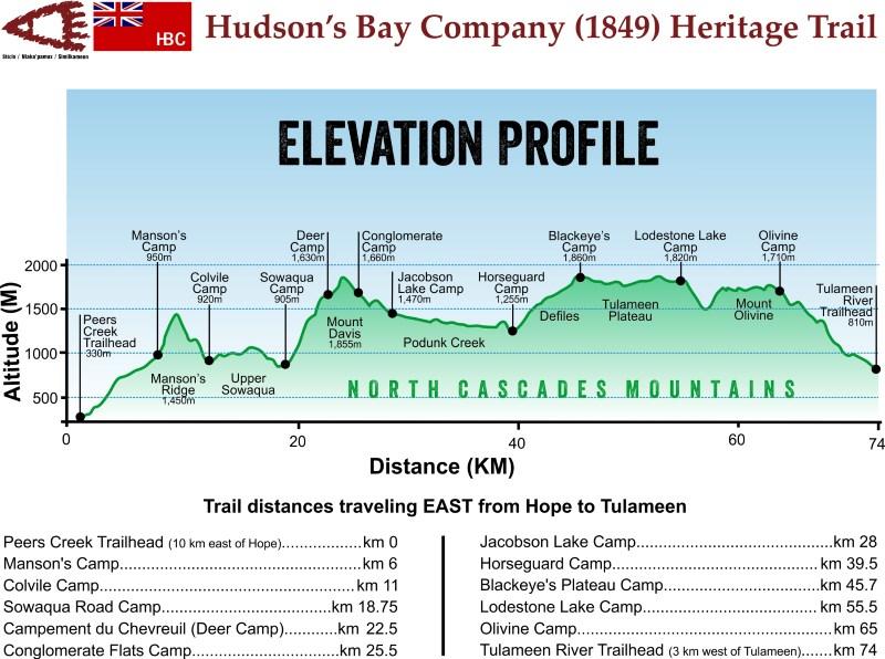 HBC Heritage Trail elevation profile