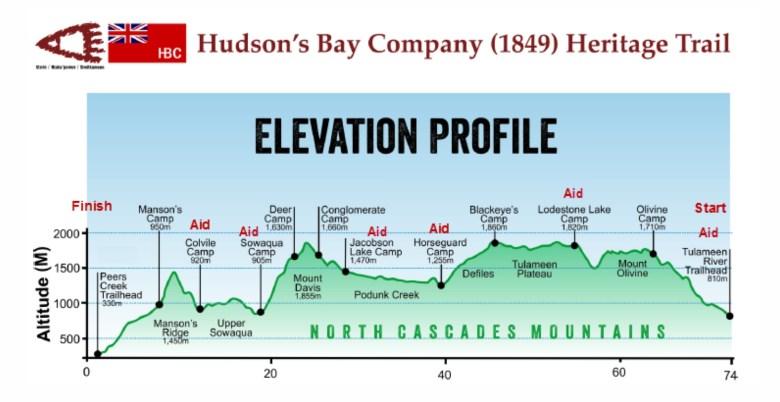 Brigade Trail Race